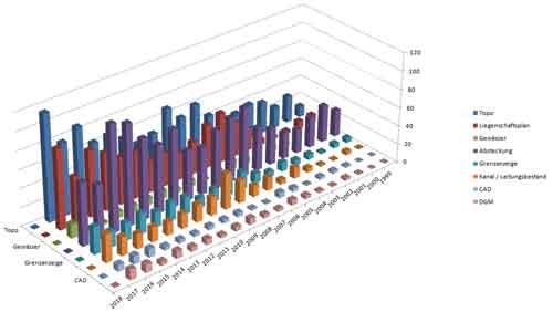 Vermessungsbüro Post-Gärtner - Statistik